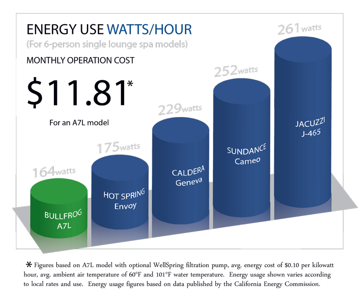 Hot tub energy use watts per hour (graph)